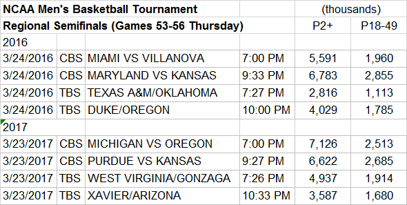 NCAA March Madness Game Detail Regional Semifinals Games 53-56 Second Thursday