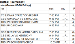 NCAA March Madness Game Detail Regional Semifinals Games 57-60 Second Friday