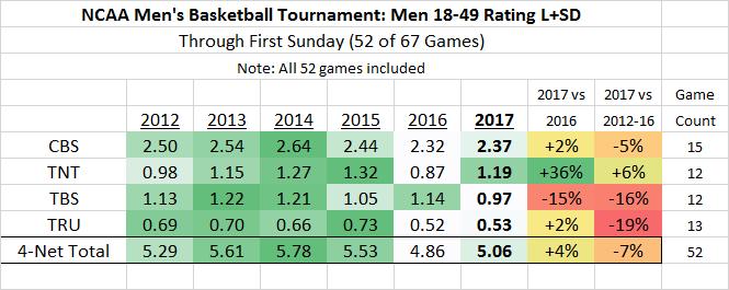 NCAA March Madness M18-49 2012-2017 thru 52