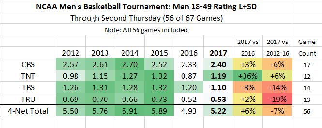 NCAA March Madness M18-49 2012-2017 thru 56