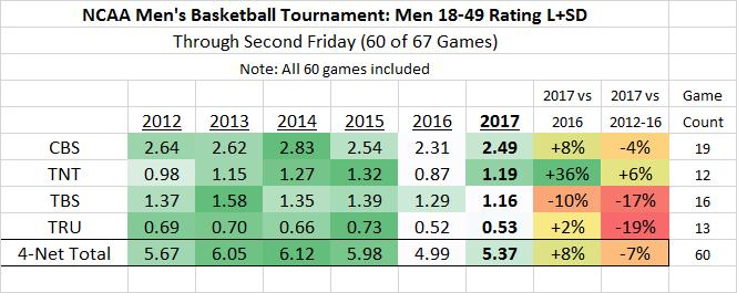 NCAA March Madness M18-49 2012-2017 thru 60