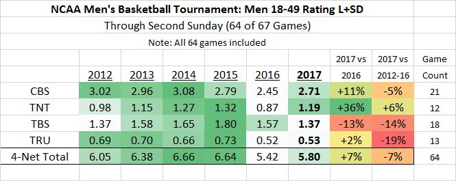 NCAA March Madness M18-49 2012-2017 thru 64