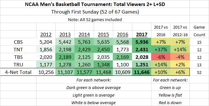 NCAA March Madness P2+ 2012-2017 thru 52