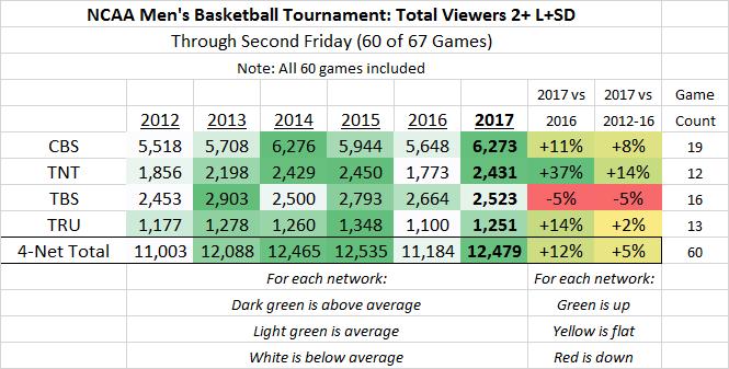 NCAA March Madness P2+ 2012-2017 thru 60