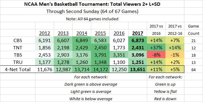 NCAA March Madness P2+ 2012-2017 thru 64