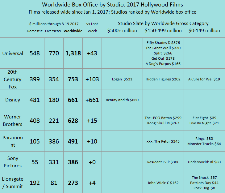 Studio YTD 2017 as of 2017 Mar 19
