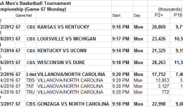 NCAA March Madness Game Detail 2012 to 2017 Game 67