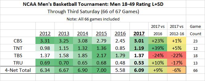 NCAA March Madness M18-49 2012-2017 thru 66