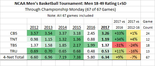 NCAA March Madness M18-49 Averages 2017 thru Game 67