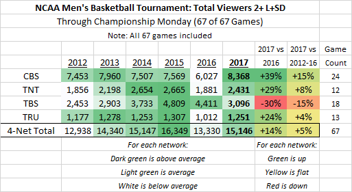 NCAA March Madness P2+ Averages 2017 thru Game 67