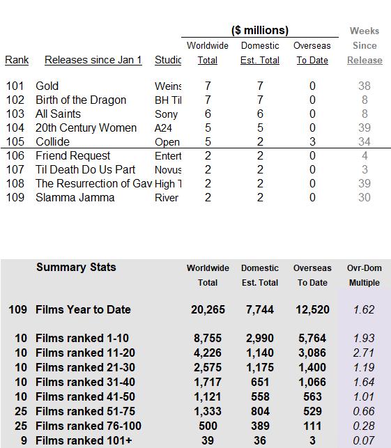 International 2017 through 2017 Oct 15 part 2