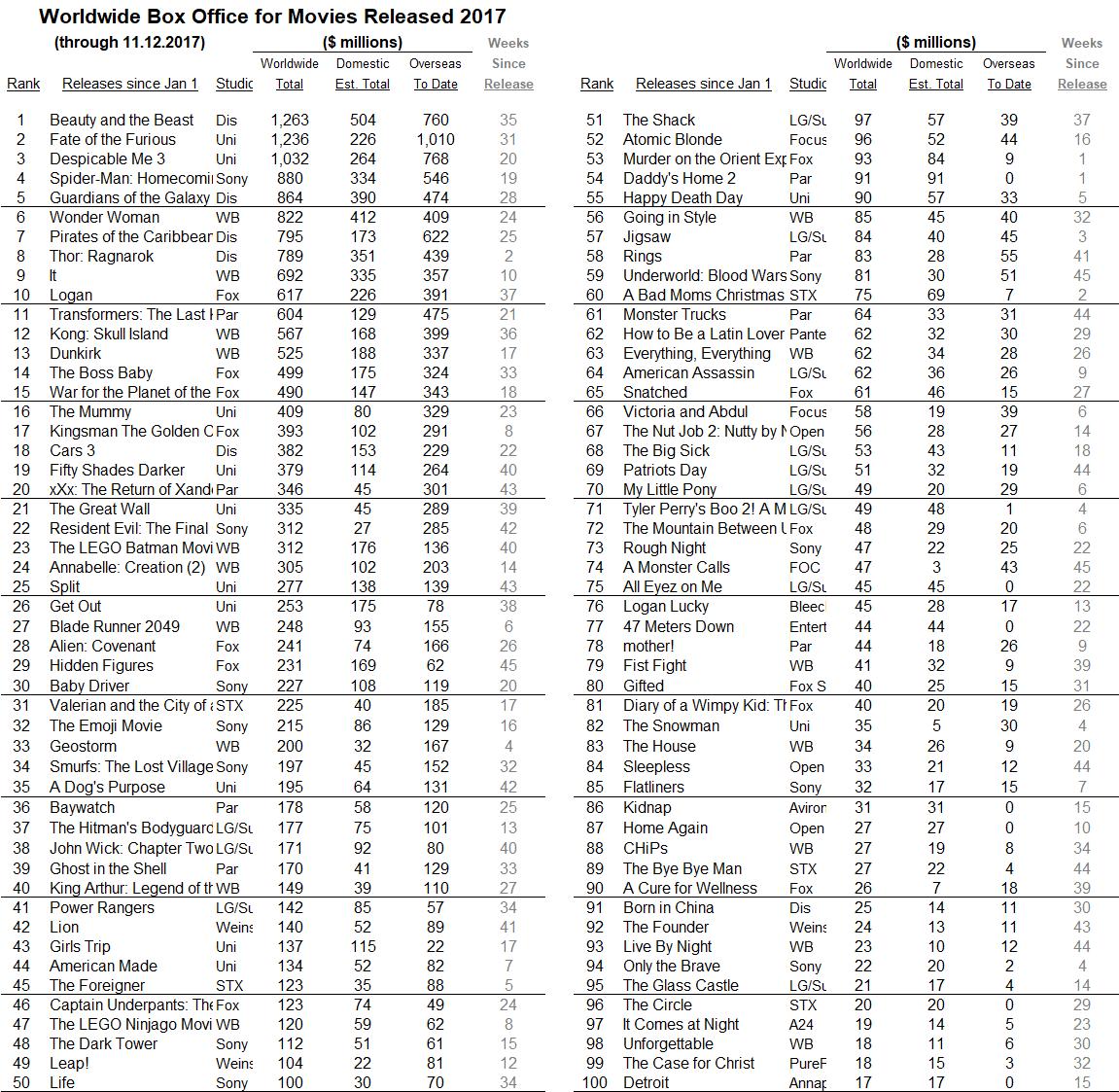 International 2017 through 2017 Nov 12