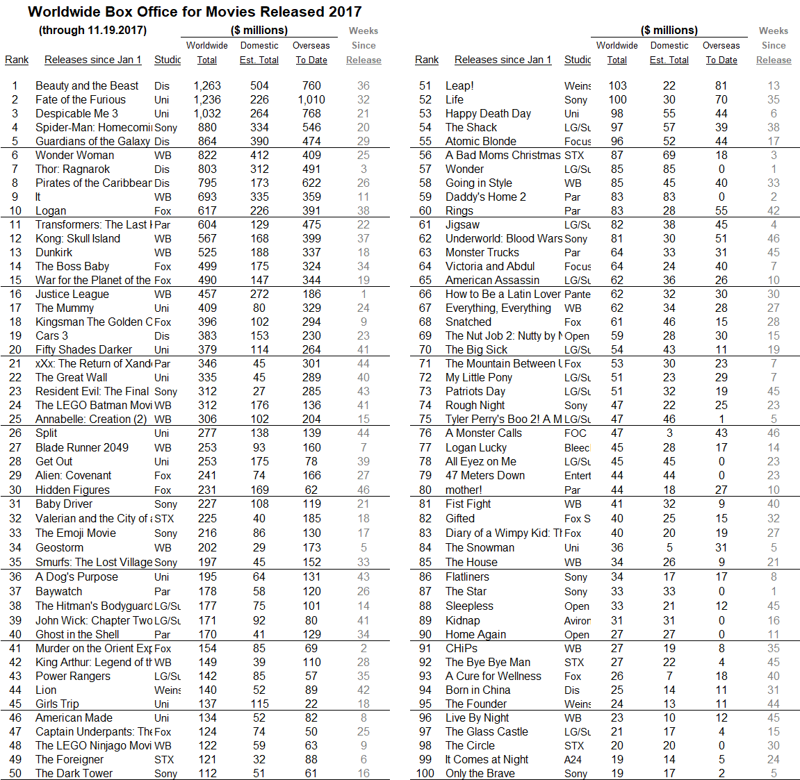 International 2017 through 2017 Nov 19
