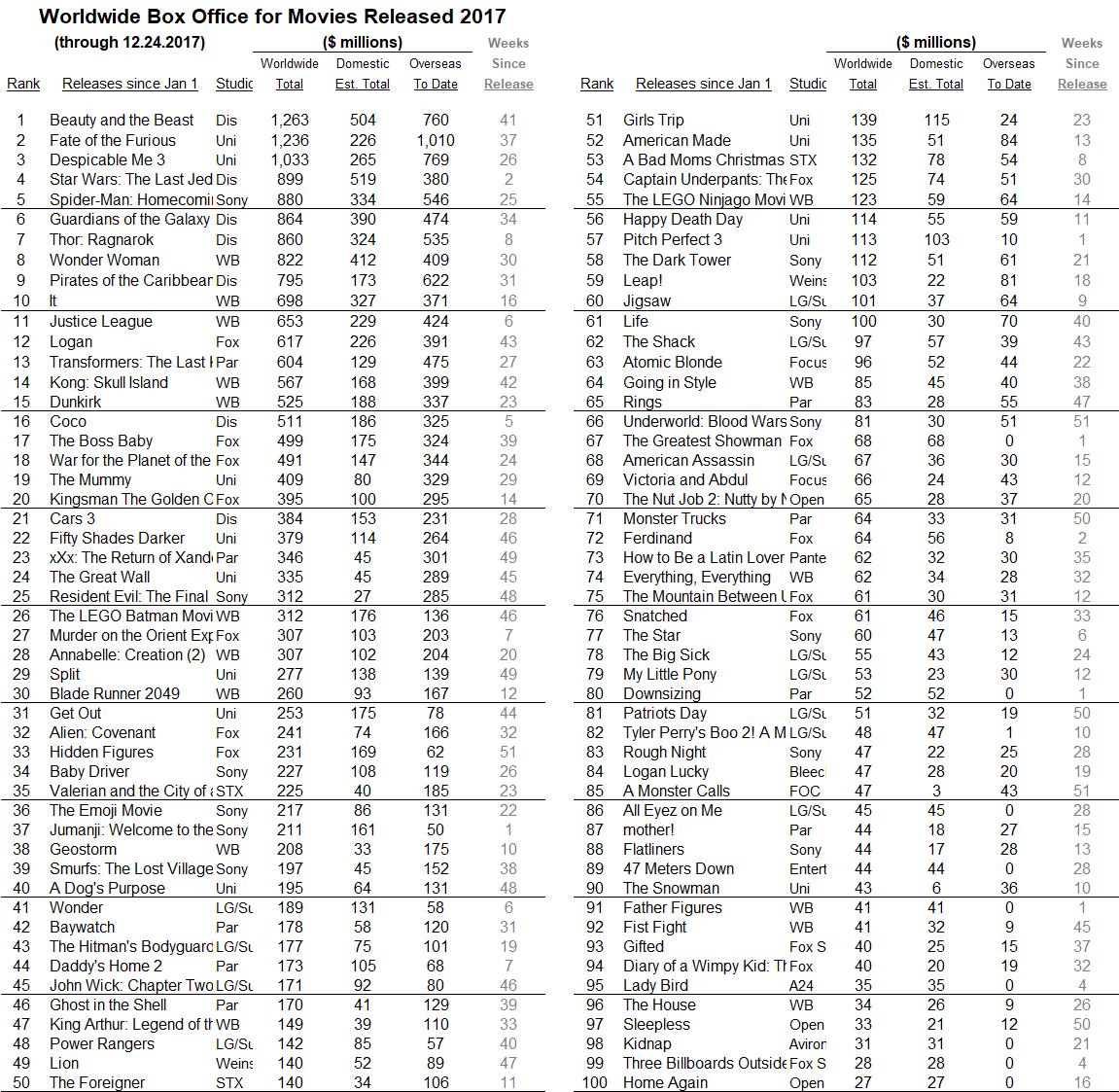 International 2017 through 2017 Dec 24