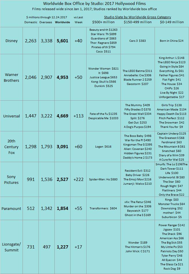 Studio YTD 2017 as of 2017 Dec 24