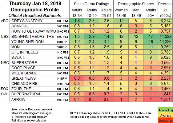 Broadcast Update: SHOWBUZZDAILY's Top 150 Thursday Cable ...