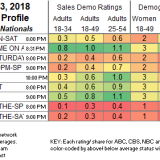 UPDATED SHOWBUZZDAILY's Top 150 Saturday Cable Originals