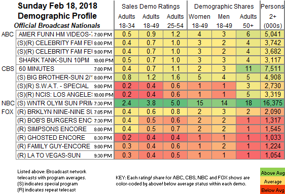 UPDATED: SHOWBUZZDAILY's Top 150 Sunday Cable Originals & Network Finals: 2.18.2018 | Showbuzz Daily