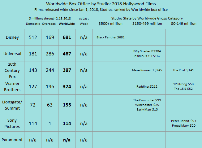 Studio YTD 2018 as of 2018 Feb 18