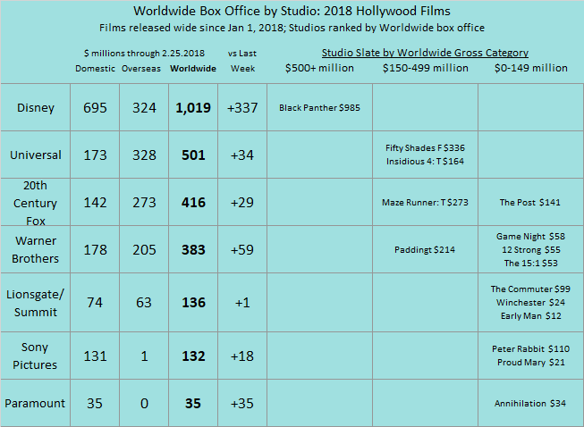 Studio YTD 2018 as of 2018 Feb 25