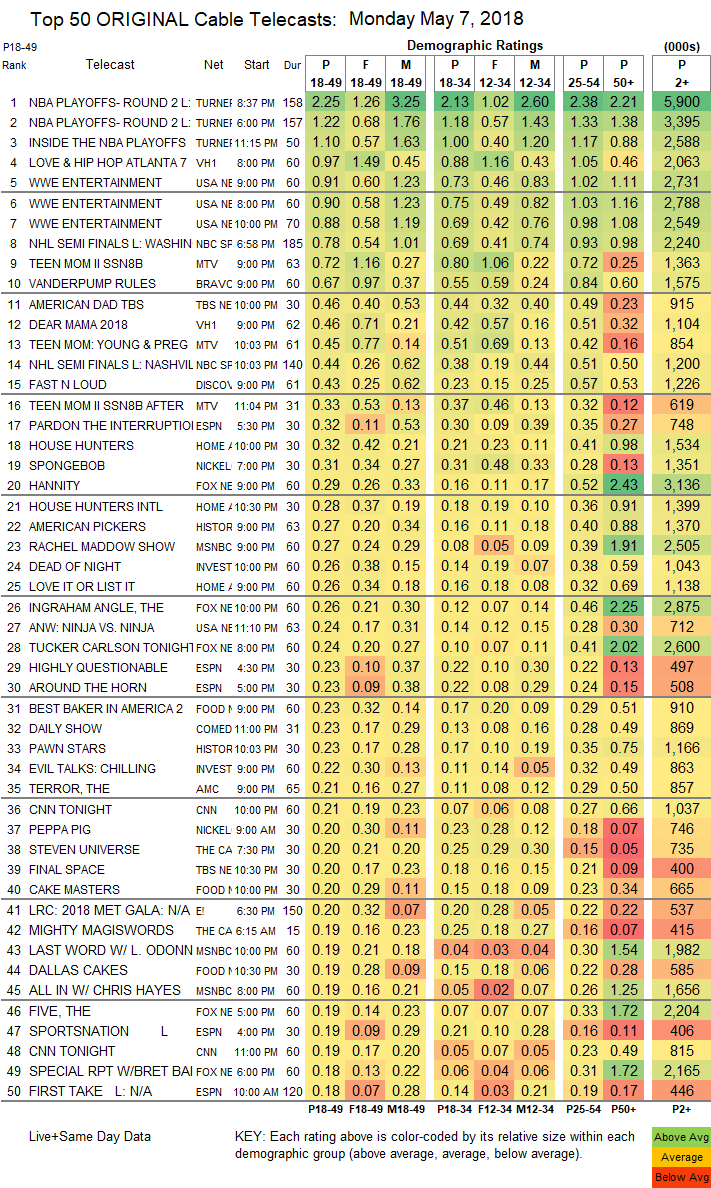 UPDATED: SHOWBUZZDAILY's Top 150 Monday Cable Originals ...