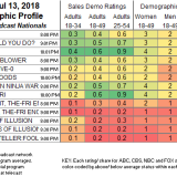 Overwatch League Playoffs on Disney XD Ratings: 127,000 ViewersFriday Cable Ratings  The OWL Playoff ratings on Disney XD came in at # 145 with a 0.03 rating in the 18 - 49 demographic and 127,000 viewers.  For a point of reference: it was the only show on Disney XD that made the top 150 cable ratings for the night.  Disney XD does not typically score in the top 150 on Fridays, so this is a number that both Disney and Blizzard have to be very happy with.  There are no numbers for the ESPN 3 airing available at this time.