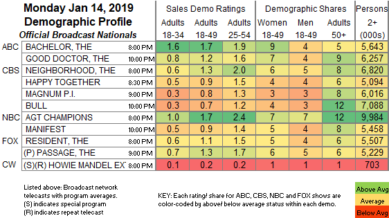 Broadcast Official Nationals Program Ratings Chart