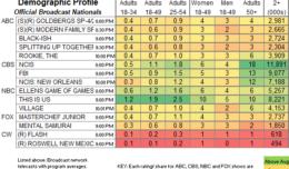 Curse of Oak Island ratings | Showbuzz Daily