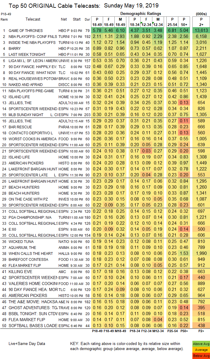 SHOWBUZZDAILY's Top 150 Sunday Cable Originals & Network ...