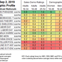 TV Ratings | Showbuzz Daily