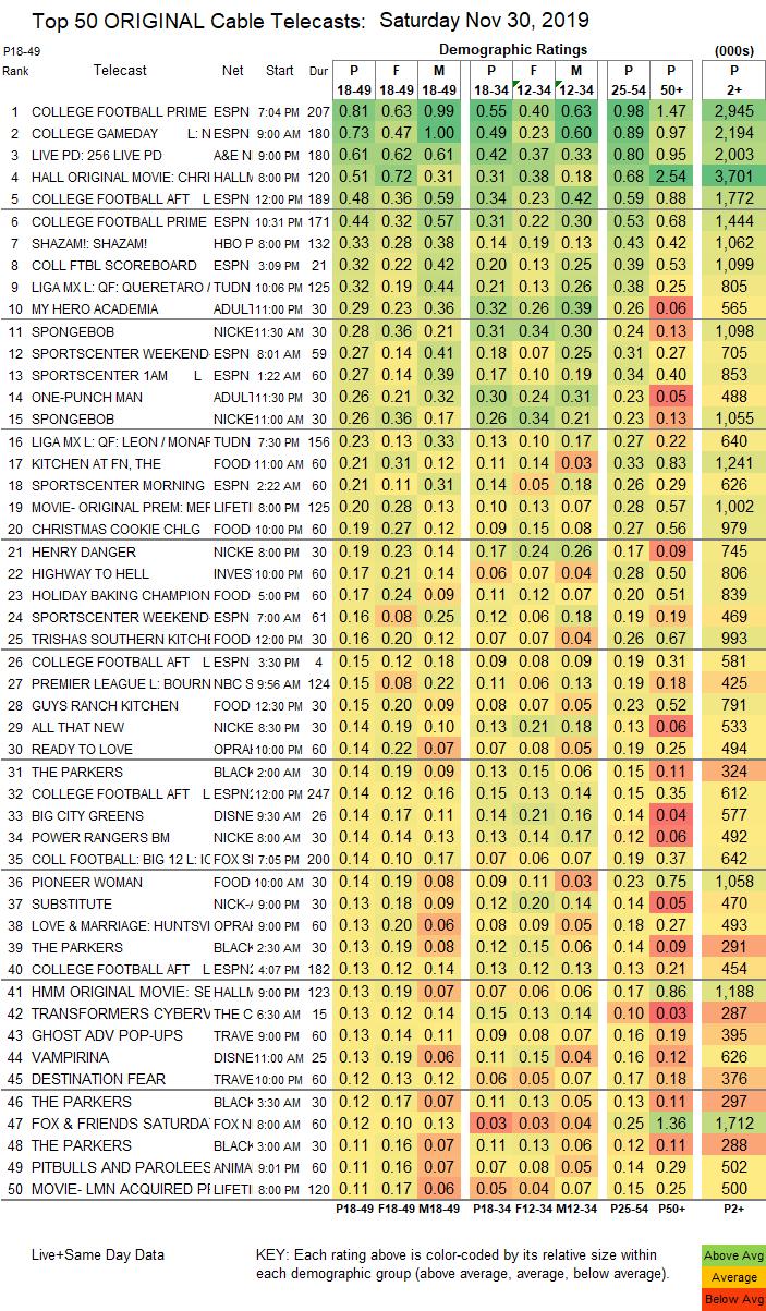 SHOWBUZZDAILYs Sunday 9.5.2021 Top 150 Cable Originals