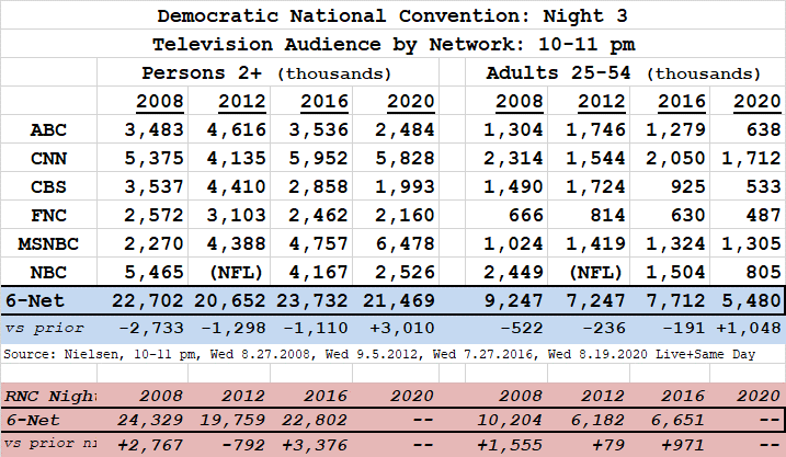 Democratic National Convention Television Ratings Nights 1 4 Showbuzz Daily