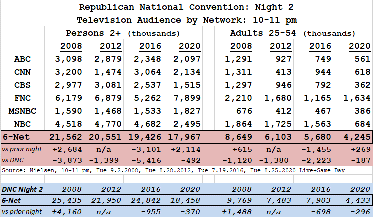Republican National Convention Tv Ratings Nights 1 4 Cable Broadcast Finals Showbuzz Daily